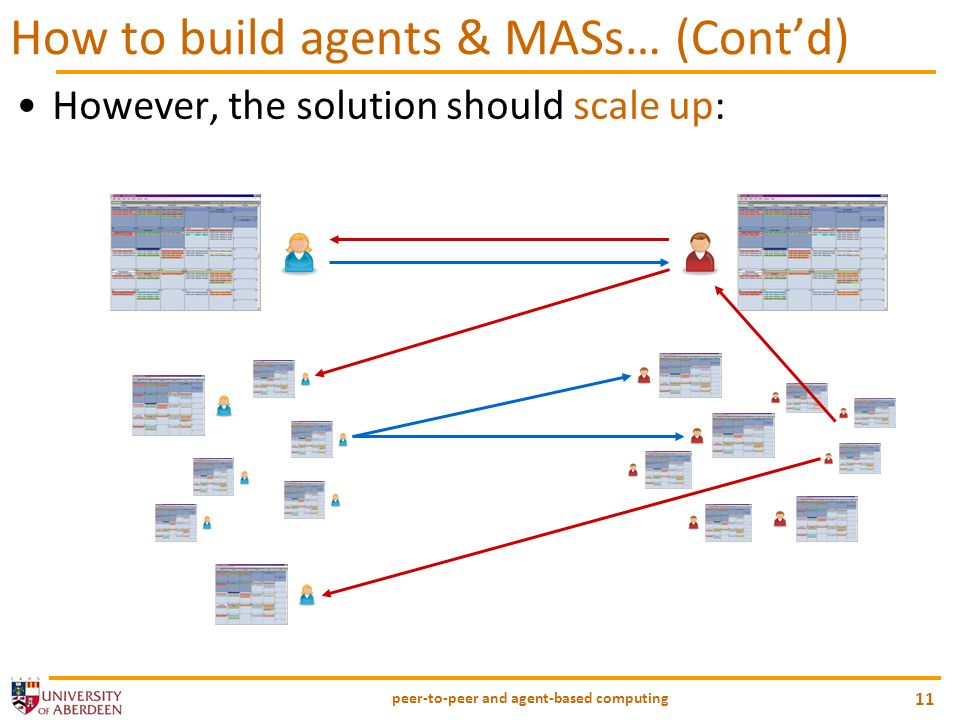 peer-to-peer and agent-based computing 11 How to build agents & MASs… (Contd) However, the solution should scale up: