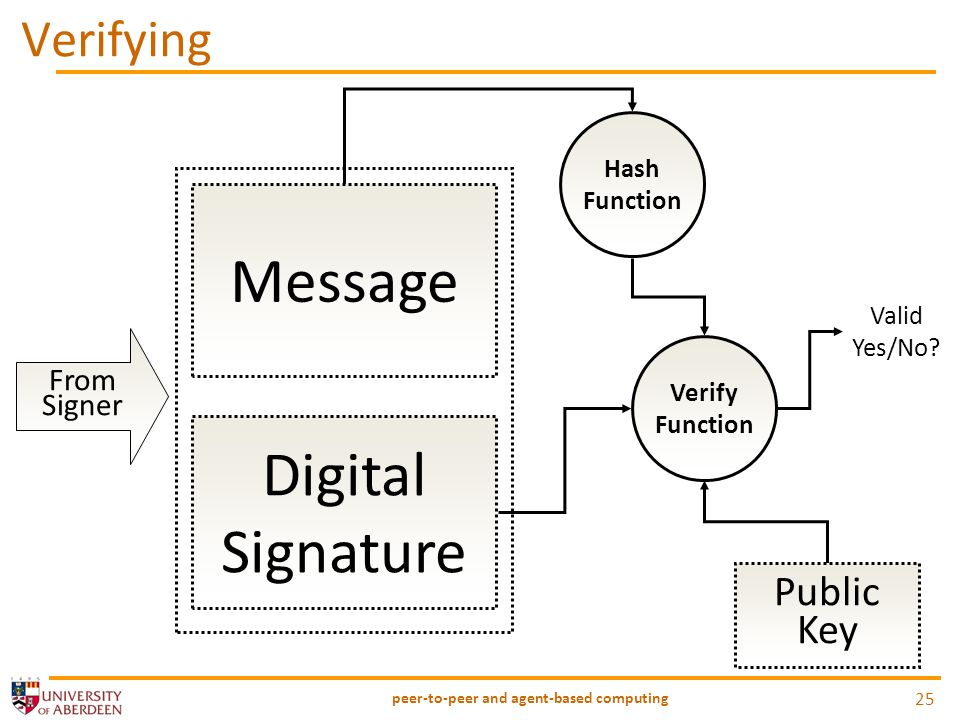 Verifying peer-to-peer and agent-based computing 25 Message Digital Signature From Signer Hash Function Verify Function Public Key Valid Yes/No?