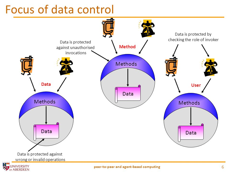 Focus of data control peer-to-peer and agent-based computing 6 Methods Data Data is protected against wrong or invalid operations Methods Data Method Data is protected against unauthorised invocations Methods Data User Data is protected by checking the role of invoker
