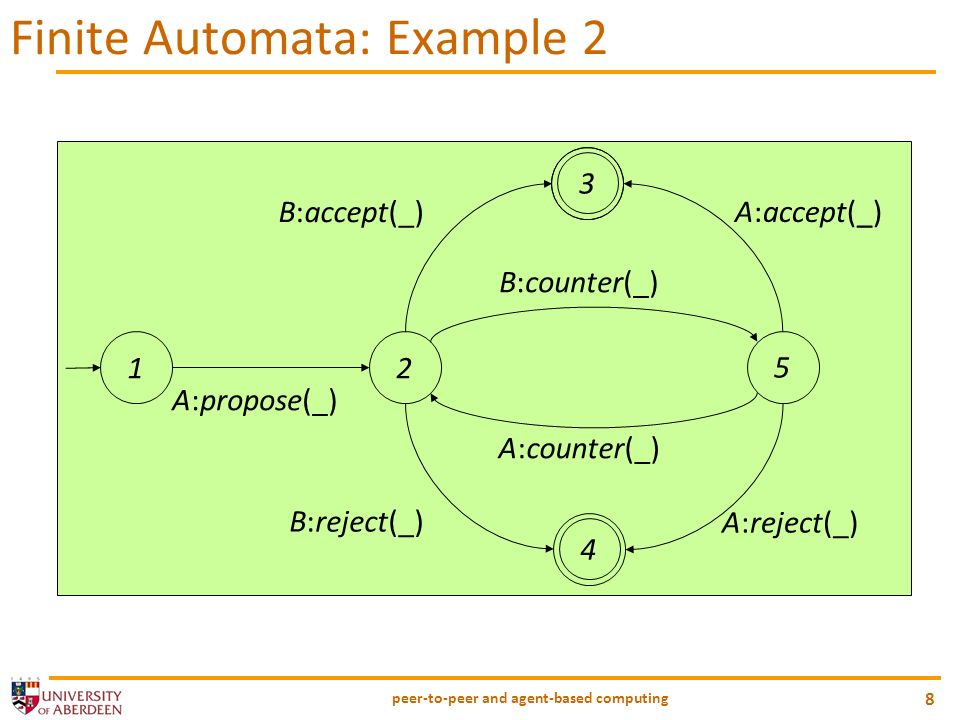 peer-to-peer and agent-based computing 9 Finite Automata: Strengths Simple, natural representation of relationships between utterances Input symbols map naturally to speech acts.