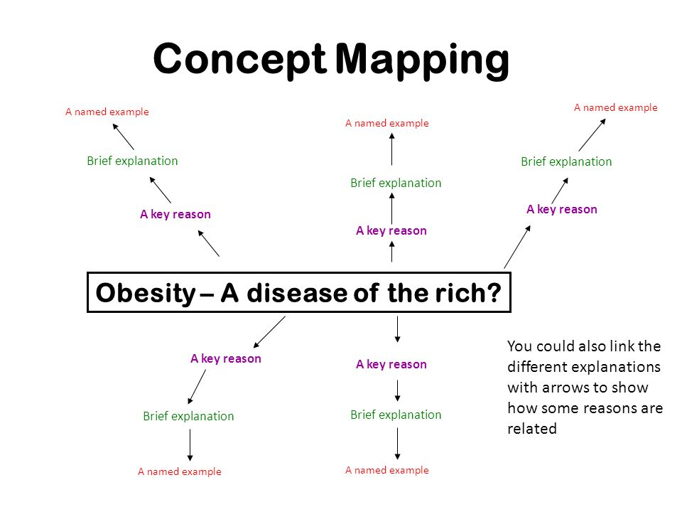 Starting a concept map Obesity – A disease of the rich? A key reason A named example Brief explanation You could also link the different explanations