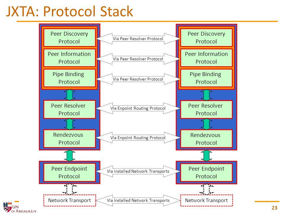 peer-to-peer and agent-based computing 23 Peer Discovery Protocol Peer Information Protocol Pipe Binding Protocol Peer Resolver Protocol Rendezvous Pr