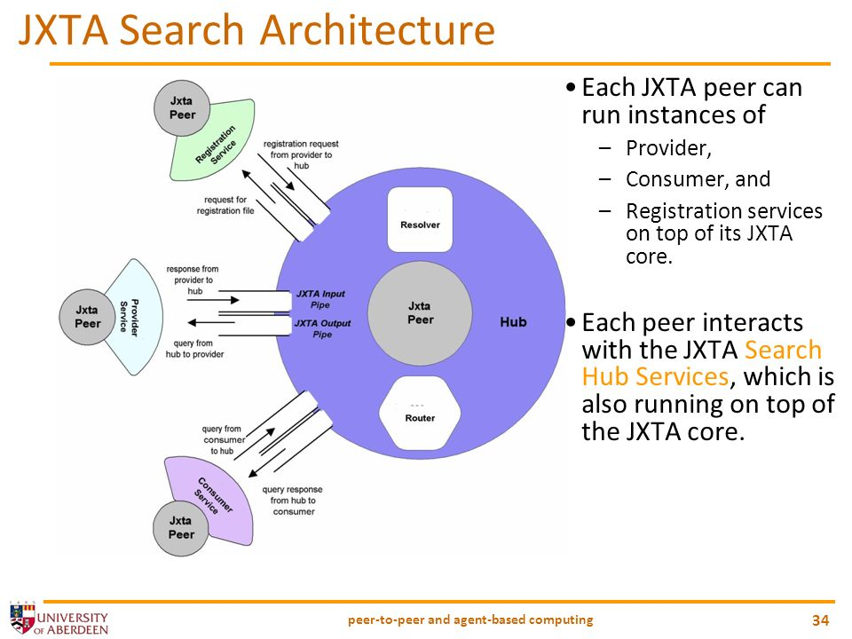 peer-to-peer and agent-based computing 34 JXTA Search Architecture Each JXTA peer can run instances of –Provider, –Consumer, and –Registration service