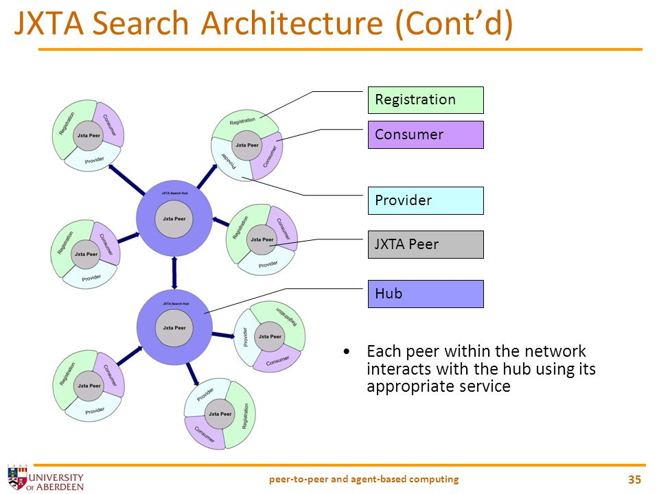 peer-to-peer and agent-based computing 35 JXTA Search Architecture (Contd) Each peer within the network interacts with the hub using its appropriate s