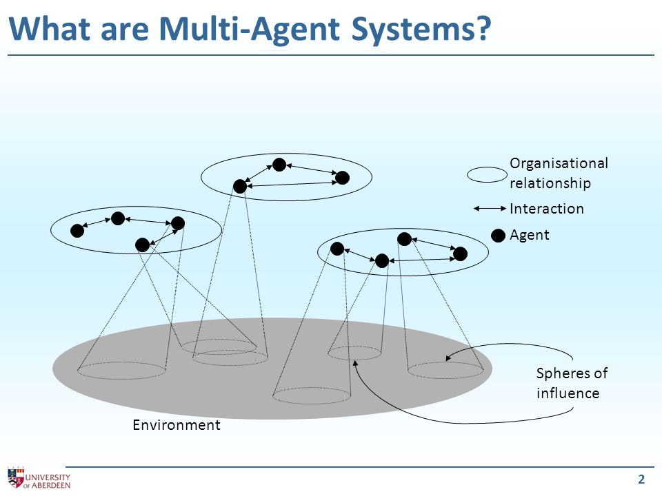 2 What are Multi-Agent Systems? Organisational relationship Interaction Agent Environment Spheres of influence