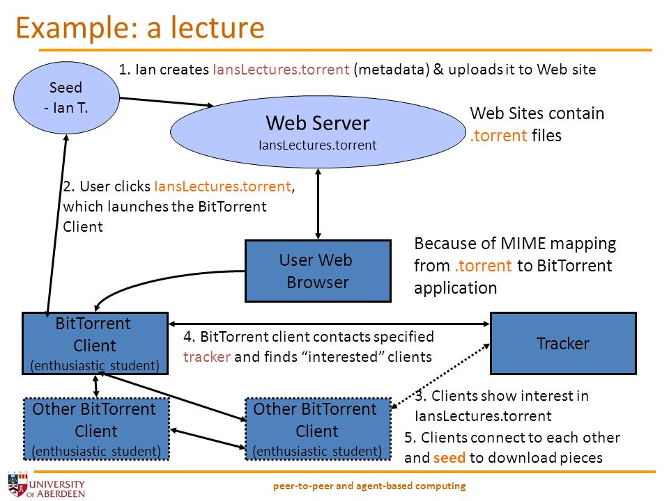 peer-to-peer and agent-based computing Example: a lecture Web Server IansLectures.torrent Web Sites contain.torrent files Seed - Ian T.