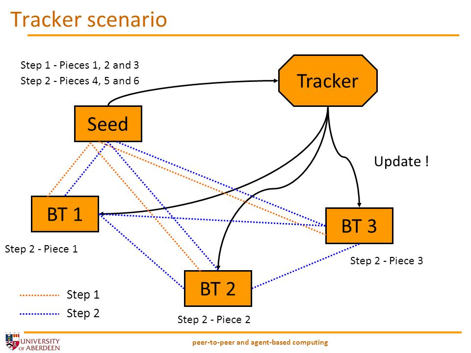 peer-to-peer and agent-based computing Tracker scenario Tracker Seed BT 1 BT 2 BT 3 Update .