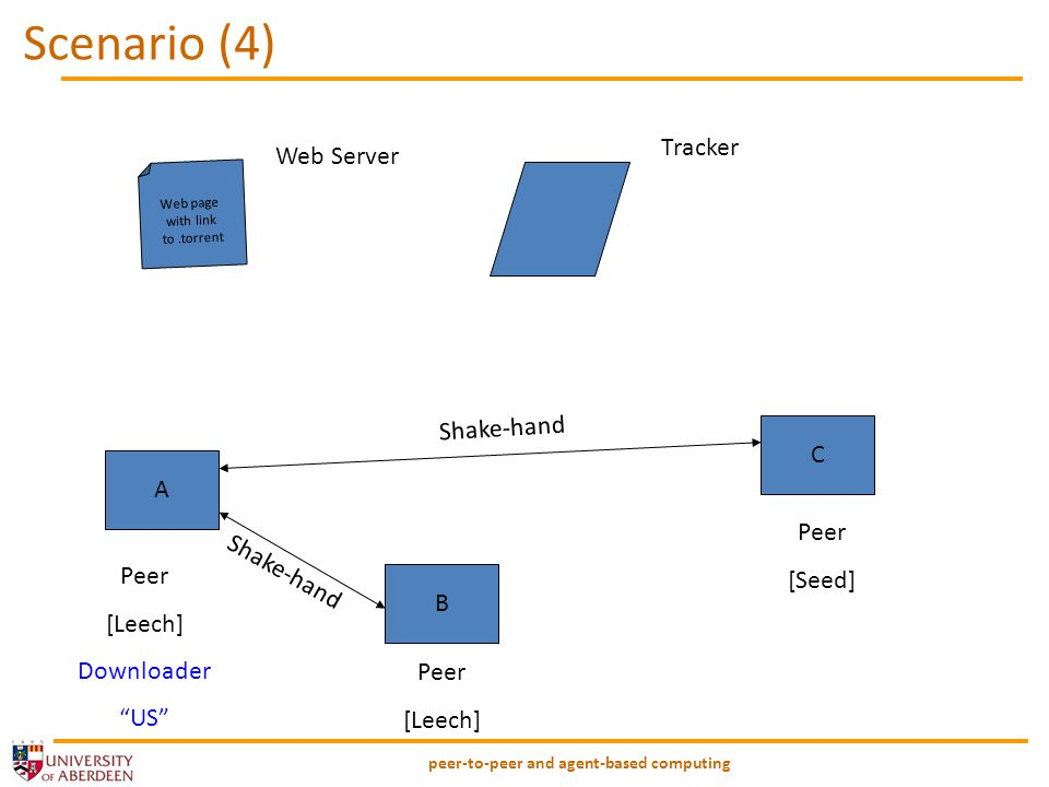 peer-to-peer and agent-based computing Scenario (4) Web page with link to.torrent A B C Peer [Leech] Downloader US Peer [Seed] Peer [Leech] Tracker Shake-hand Web Server Shake-hand
