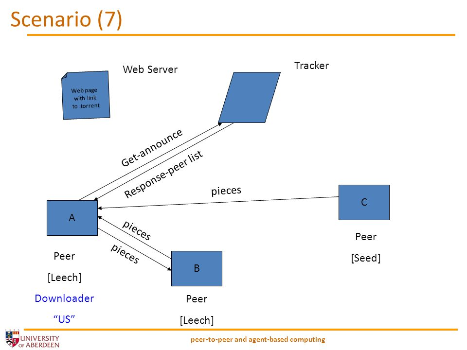 peer-to-peer and agent-based computing Scenario (7) Web page with link to.torrent A B C Peer [Leech] Downloader US Peer [Seed] Peer [Leech] Tracker Get-announce Response-peer list pieces Web Server