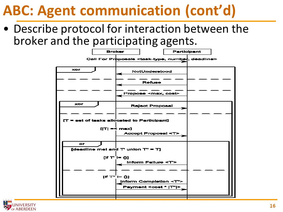 16 ABC: Agent communication (contd) Describe protocol for interaction between the broker and the participating agents.