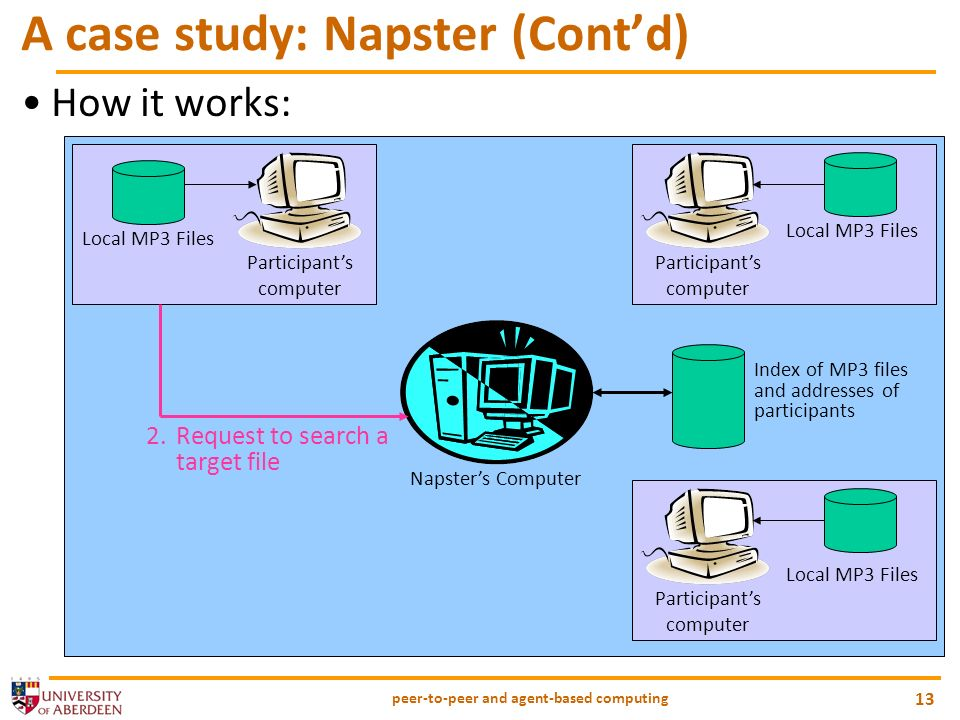 peer-to-peer and agent-based computing 13 A case study: Napster (Contd) How it works: Napsters Computer Participants computer Local MP3 Files Participants computer Local MP3 Files Index of MP3 files and addresses of participants Participants computer Local MP3 Files 2.Request to search a target file