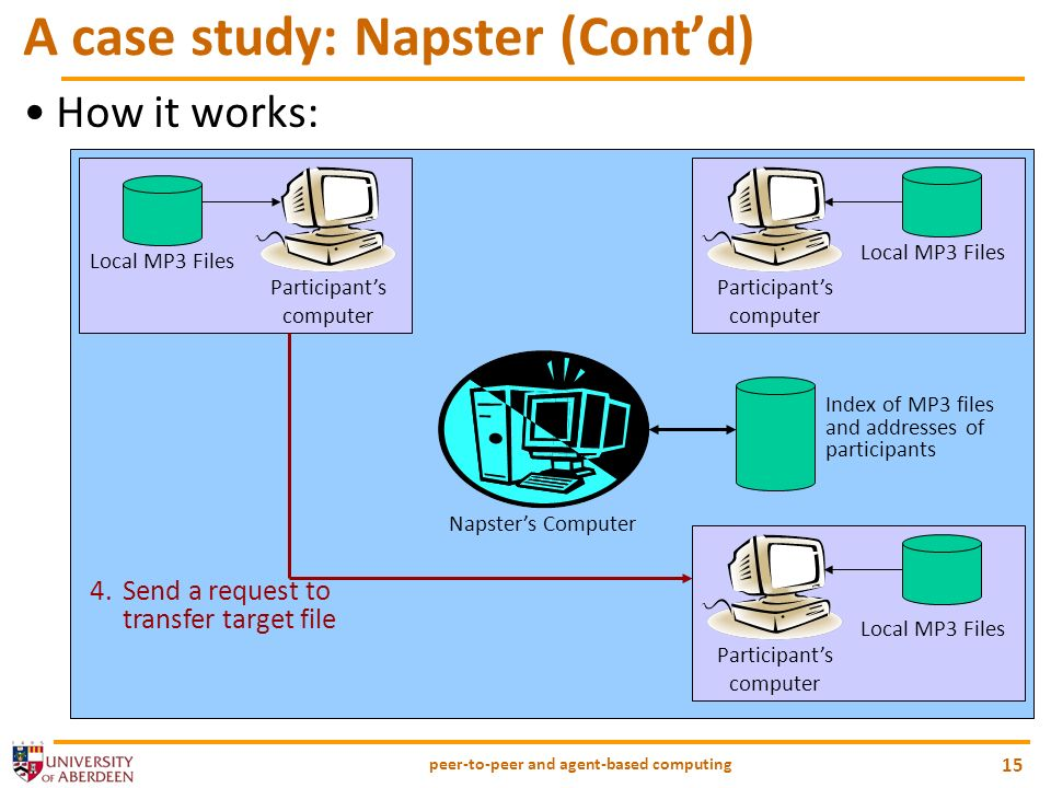 peer-to-peer and agent-based computing 15 A case study: Napster (Contd) How it works: Napsters Computer Participants computer Local MP3 Files Participants computer Local MP3 Files Index of MP3 files and addresses of participants Participants computer Local MP3 Files 4.Send a request to transfer target file