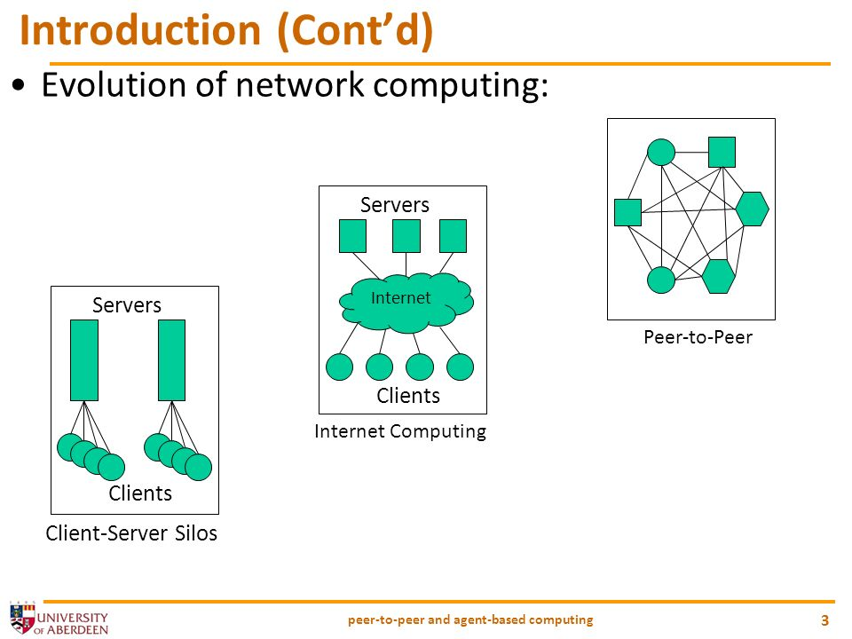 Evolution of network computing: peer-to-peer and agent-based computing 3 Introduction (Contd) Clients Servers Client-Server Silos Clients Servers Internet Computing Internet Peer-to-Peer