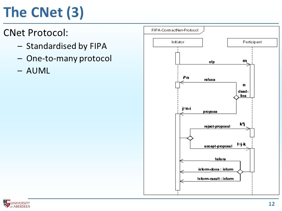 12 The CNet (3) CNet Protocol: –Standardised by FIPA –One-to-many protocol –AUML