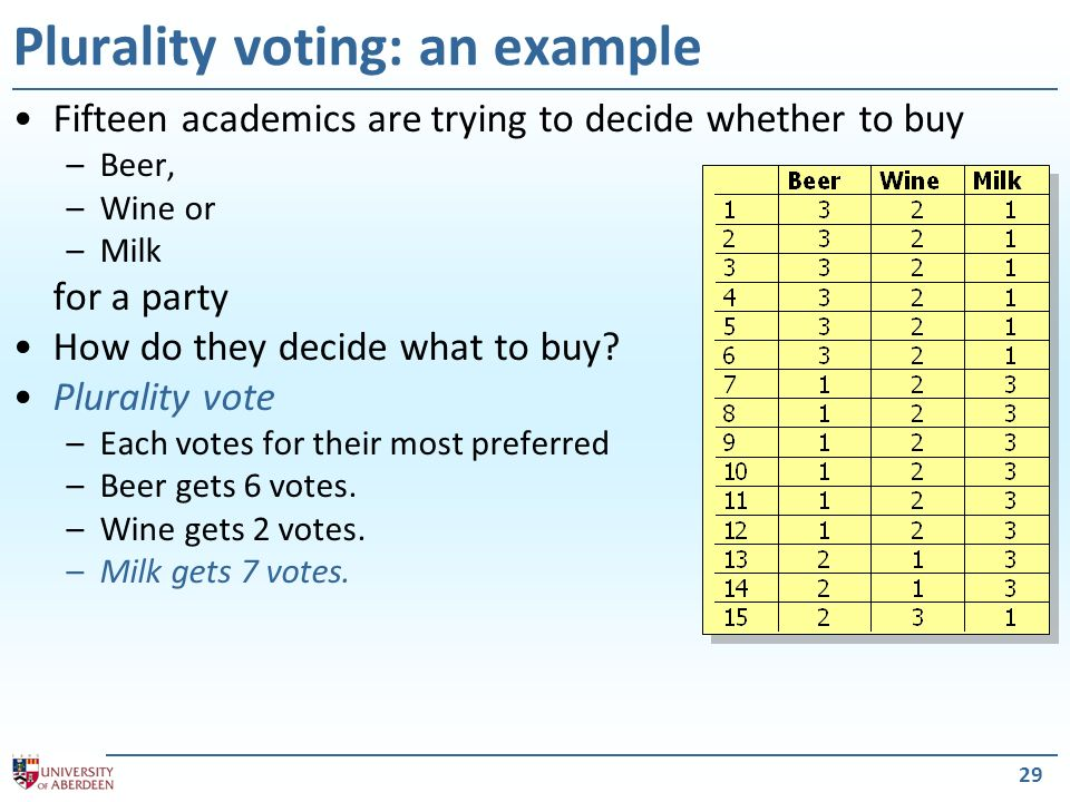 29 Plurality voting: an example Fifteen academics are trying to decide whether to buy –Beer, –Wine or –Milk for a party How do they decide what to buy.