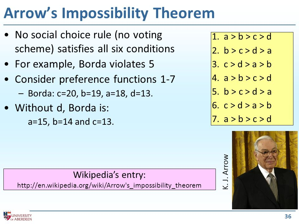 36 Arrows Impossibility Theorem No social choice rule (no voting scheme) satisfies all six conditions For example, Borda violates 5 Consider preference functions 1-7 –Borda: c=20, b=19, a=18, d=13.