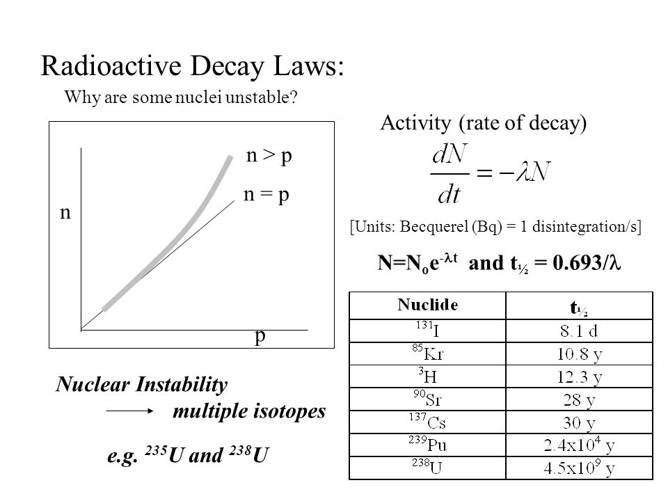 Radioactive Decay Laws: Activity (rate of decay) [Units: Becquerel (Bq) = 1 disintegration/s] N=N o e - t and t ½ = 0.693/ n p n = p n > p Nuclear Ins