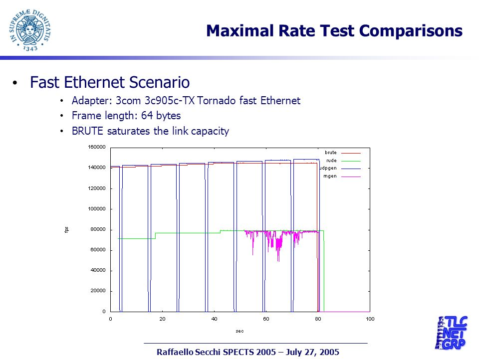 19 Raffaello Secchi SPECTS 2005 – July 27, 2005 Fast Ethernet Scenario Adapter: 3com 3c905c-TX Tornado fast Ethernet Frame length: 64 bytes BRUTE saturates the link capacity Maximal Rate Test Comparisons