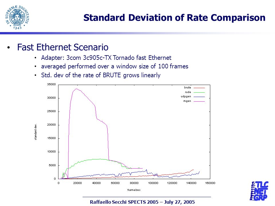 22 Raffaello Secchi SPECTS 2005 – July 27, 2005 Standard Deviation of Rate Comparison Fast Ethernet Scenario Adapter: 3com 3c905c-TX Tornado fast Ethernet averaged performed over a window size of 100 frames Std.