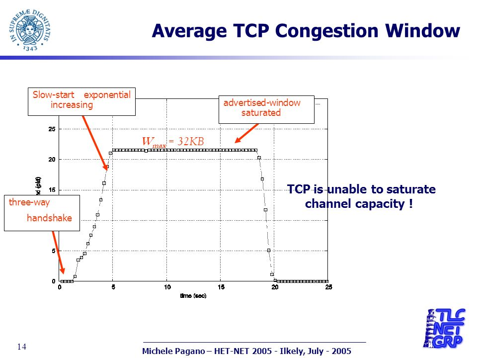 Michele Pagano – HET-NET 2005 - Ilkely, July - 2005 14 Average TCP Congestion Window W max = 32KB Slow-start exponential increasing advertised-window