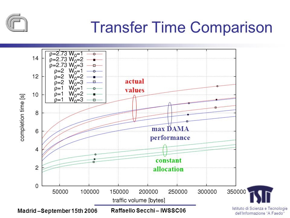 Istituto di Scienza e Tecnologie dellInformazione A Faedo Madrid –September 15th 2006 Raffaello Secchi – IWSSC06 Transfer Time Comparison actual values constant allocation max DAMA performance
