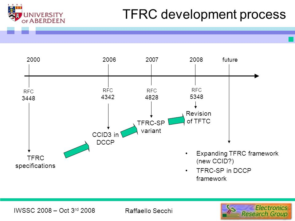 TFRC development process IWSSC 2008 – Oct 3 rd 2008 Raffaello Secchi 2000 2008 2006 2007 RFC 3448 RFC 4342 RFC 4828 RFC 5348 TFRC specifications CCID3 in DCCP TFRC-SP variant Revision of TFTC Expanding TFRC framework (new CCID ) TFRC-SP in DCCP framework future