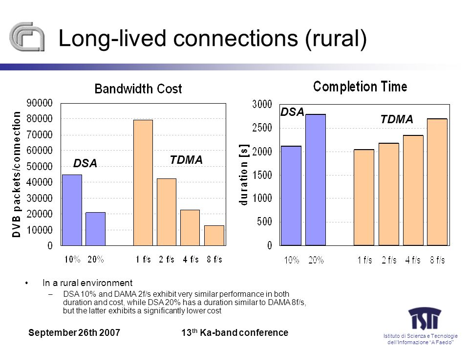 Istituto di Scienza e Tecnologie dellInformazione A Faedo September 26th th Ka-band conference Long-lived connections (rural) In a rural environment –DSA 10% and DAMA 2f/s exhibit very similar performance in both duration and cost, while DSA 20% has a duration similar to DAMA 8f/s, but the latter exhibits a significantly lower cost DSA TDMA DSA TDMA