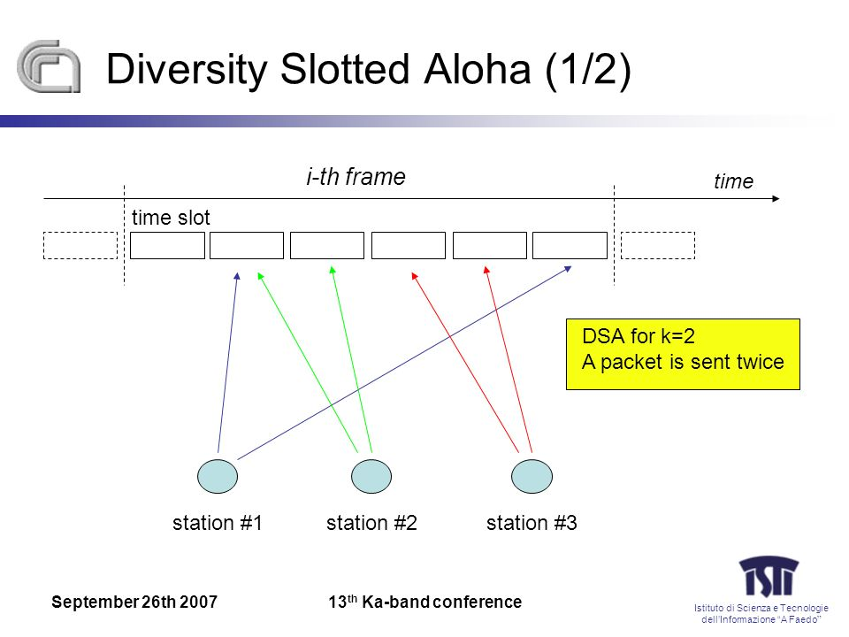 Istituto di Scienza e Tecnologie dellInformazione A Faedo September 26th 200713 th Ka-band conference Diversity Slotted Aloha (1/2) time i-th frame st