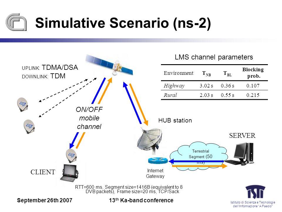 Istituto di Scienza e Tecnologie dellInformazione A Faedo September 26th 200713 th Ka-band conference Simulative Scenario (ns-2) HUB station Internet Gateway Terrestrial Segment (50 ms) EnvironmentT NB T BL Blocking prob.