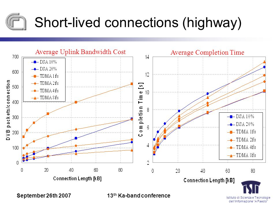 Istituto di Scienza e Tecnologie dellInformazione A Faedo September 26th th Ka-band conference Short-lived connections (highway) Average Uplink Bandwidth Cost Average Completion Time
