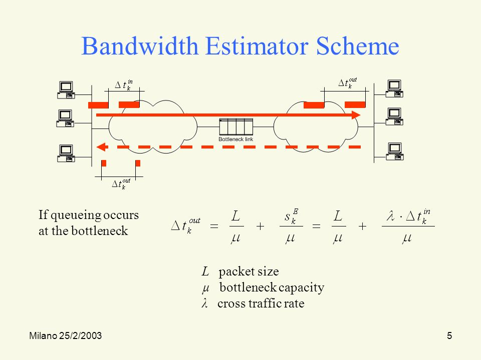 Milano 25/2/20035 Bandwidth Estimator Scheme If queueing occurs at the bottleneck L packet size µ bottleneck capacity λ cross traffic rate
