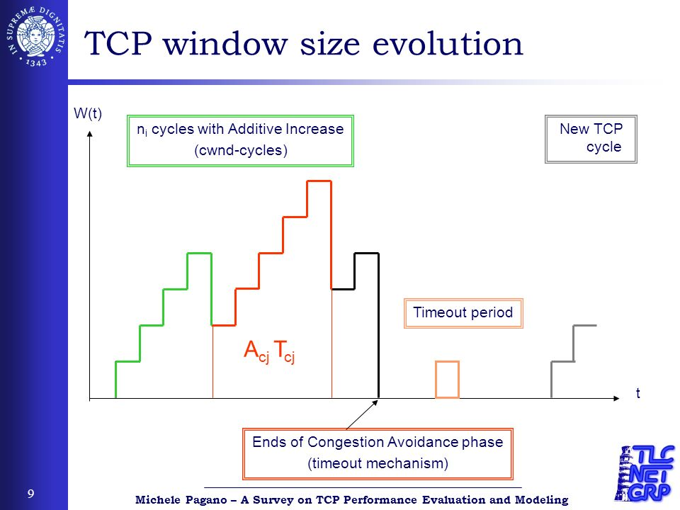 Michele Pagano – A Survey on TCP Performance Evaluation and Modeling 40 Designing AQM/RED Bode Plots Amplitude Phase -90 0 -180 0 phase margin Usually the dynamics of the queue are faster than those of TCP