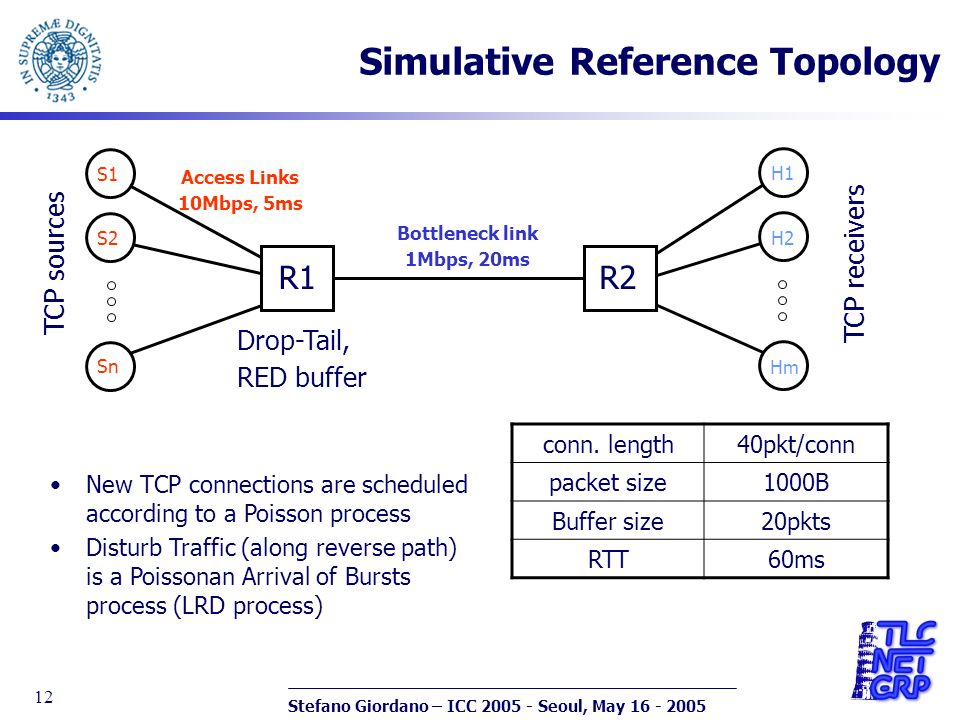 Stefano Giordano – ICC 2005 - Seoul, May 16 - 2005 12 Simulative Reference Topology R1R2 S1 Sn S2 H1 Hm H2 Bottleneck link 1Mbps, 20ms Access Links 10Mbps, 5ms New TCP connections are scheduled according to a Poisson process Disturb Traffic (along reverse path) is a Poissonan Arrival of Bursts process (LRD process) Drop-Tail, RED buffer TCP sources TCP receivers conn.
