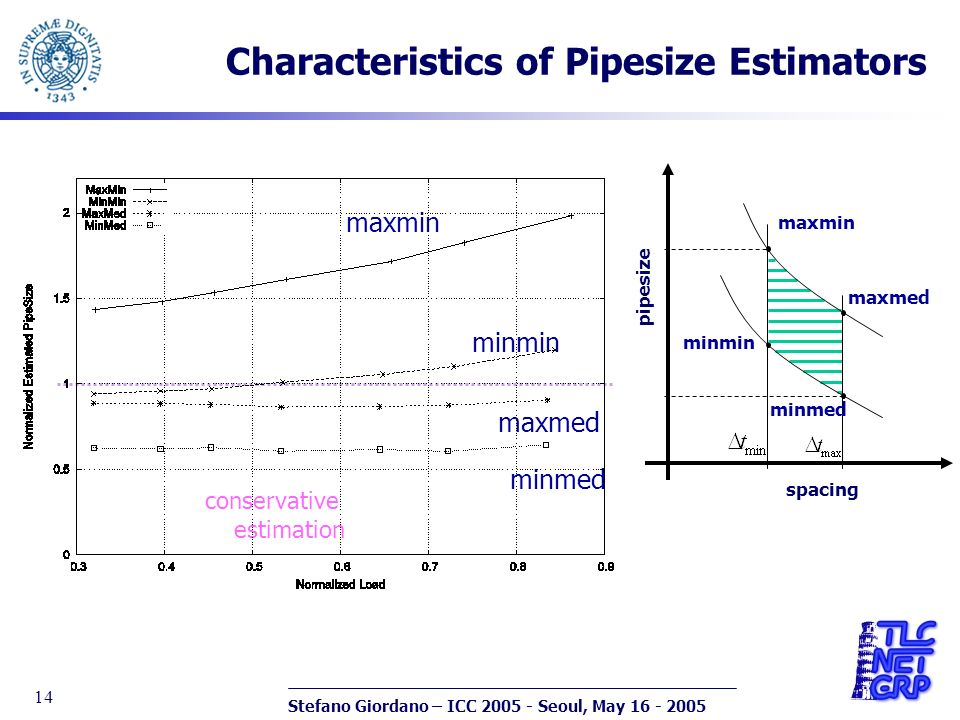Stefano Giordano – ICC 2005 - Seoul, May 16 - 2005 14 Characteristics of Pipesize Estimators maxmin minmin maxmed minmed conservative estimation pipesize minmin maxmin maxmed minmed spacing