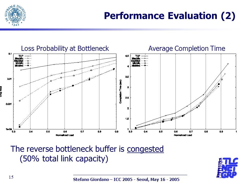 Stefano Giordano – ICC 2005 - Seoul, May 16 - 2005 15 Performance Evaluation (2) Loss Probability at Bottleneck Average Completion Time The reverse bottleneck buffer is congested (50% total link capacity)