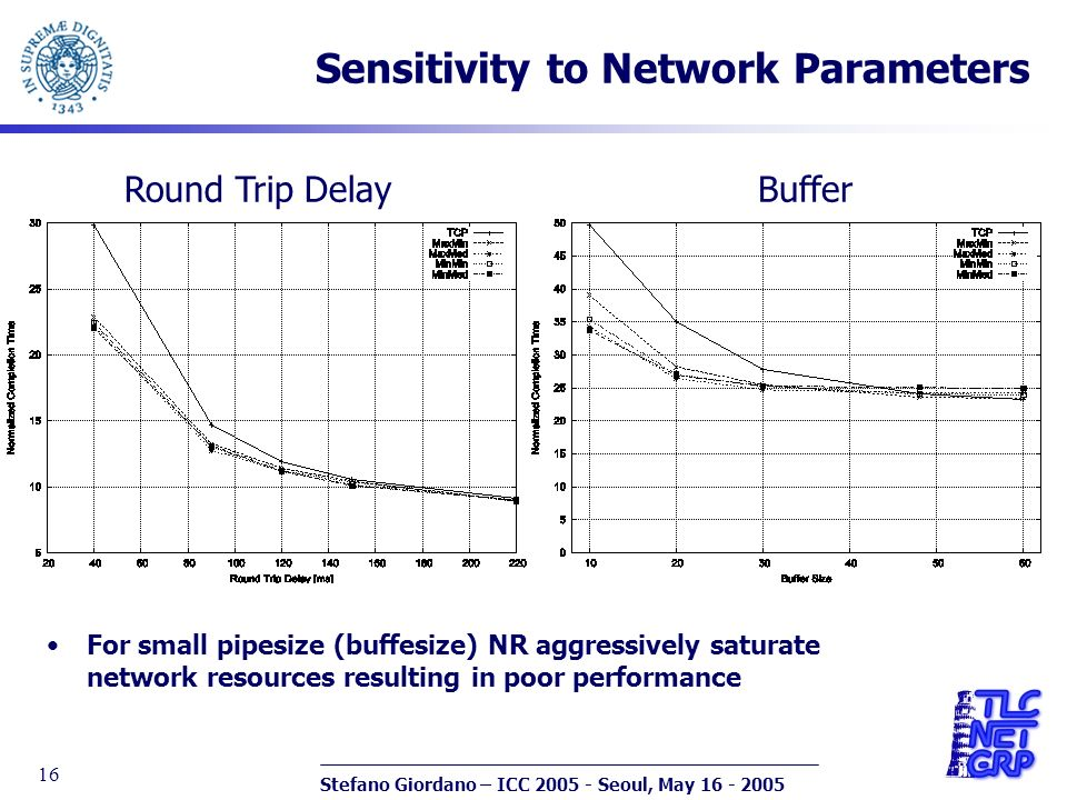 Stefano Giordano – ICC 2005 - Seoul, May 16 - 2005 16 Sensitivity to Network Parameters Round Trip DelayBuffer For small pipesize (buffesize) NR aggressively saturate network resources resulting in poor performance