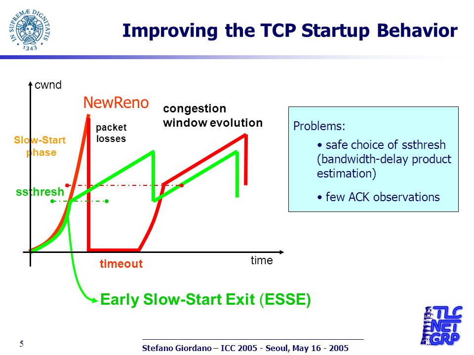 Stefano Giordano – ICC 2005 - Seoul, May 16 - 2005 5 Improving the TCP Startup Behavior time timeout Early Slow-Start Exit (ESSE) cwnd ssthresh Slow-Start phase congestion window evolution packet losses NewReno Problems: safe choice of ssthresh (bandwidth-delay product estimation) few ACK observations