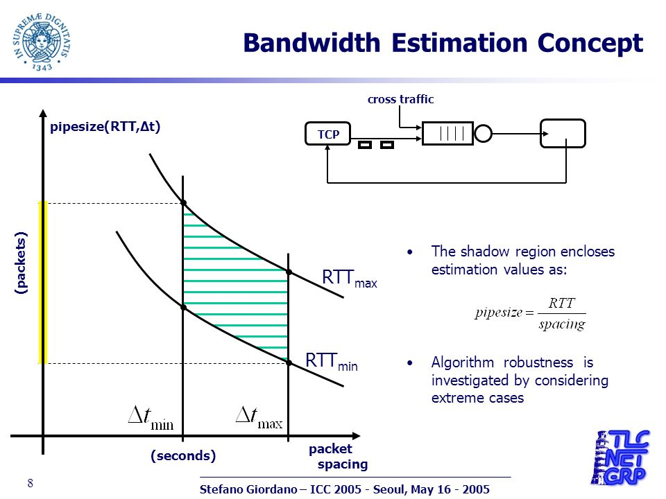Stefano Giordano – ICC 2005 - Seoul, May 16 - 2005 8 Bandwidth Estimation Concept (seconds) The shadow region encloses estimation values as: Algorithm robustness is investigated by considering extreme cases pipesize(RTT,Δt) packet spacing (packets) RTT max RTT min TCP cross traffic