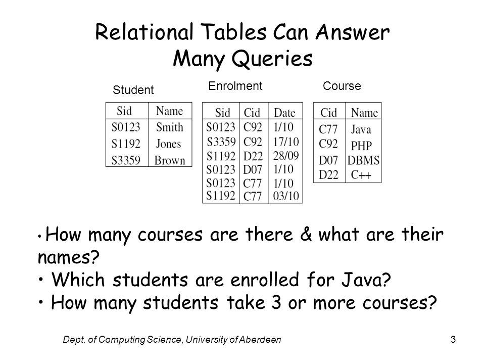 Dept. of Computing Science, University of Aberdeen3 Relational Tables Can Answer Many Queries Student EnrolmentCourse How many courses are there & wha