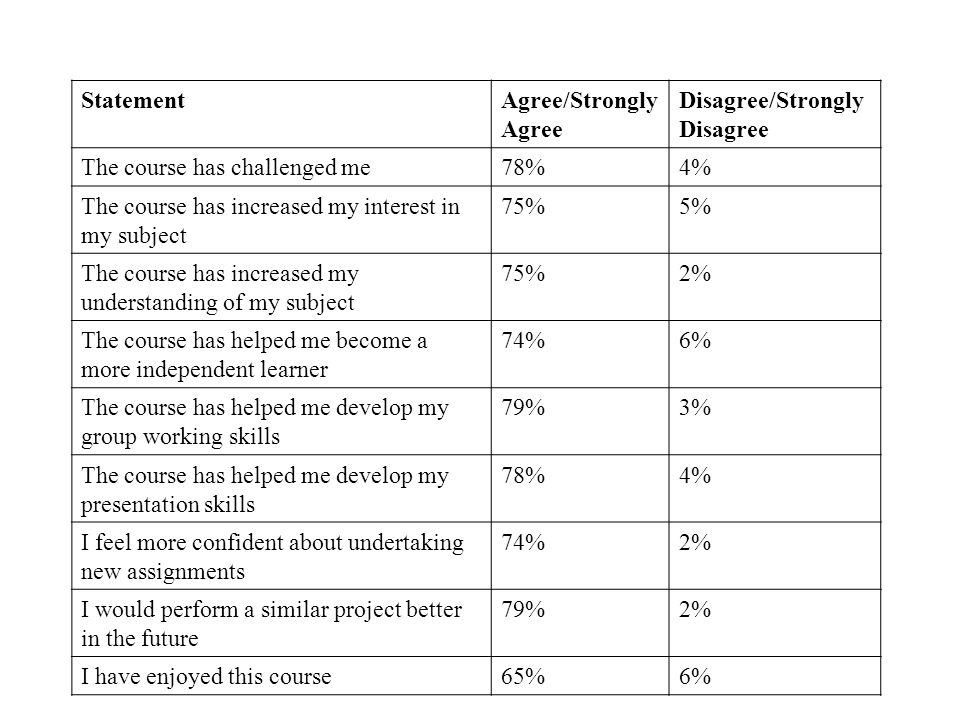 StatementAgree/Strongly Agree Disagree/Strongly Disagree The course has challenged me78%4% The course has increased my interest in my subject 75%5% The course has increased my understanding of my subject 75%2% The course has helped me become a more independent learner 74%6% The course has helped me develop my group working skills 79%3% The course has helped me develop my presentation skills 78%4% I feel more confident about undertaking new assignments 74%2% I would perform a similar project better in the future 79%2% I have enjoyed this course65%6%