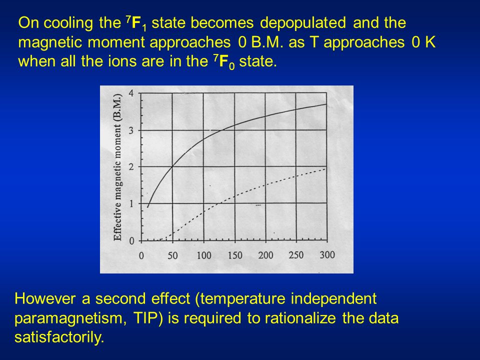 On cooling the 7 F 1 state becomes depopulated and the magnetic moment approaches 0 B.M. as T approaches 0 K when all the ions are in the 7 F 0 state.