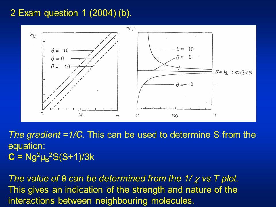 2 Exam question 1 (2004) (b). The gradient =1/C.