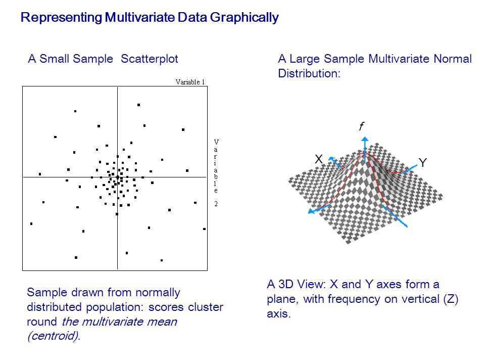 Representing Multivariate Data Graphically A Small Sample Scatterplot X Y f A Large Sample Multivariate Normal Distribution: Sample drawn from normally distributed population: scores cluster round the multivariate mean (centroid).
