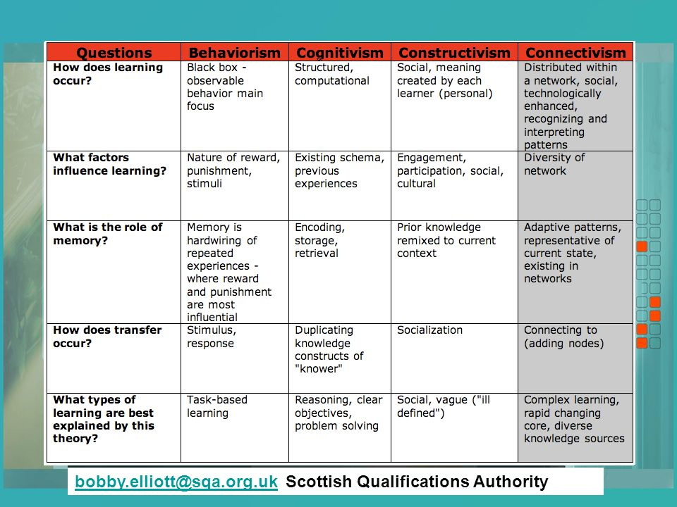 bobby.elliott@sqa.org.ukbobby.elliott@sqa.org.uk Scottish Qualifications Authority