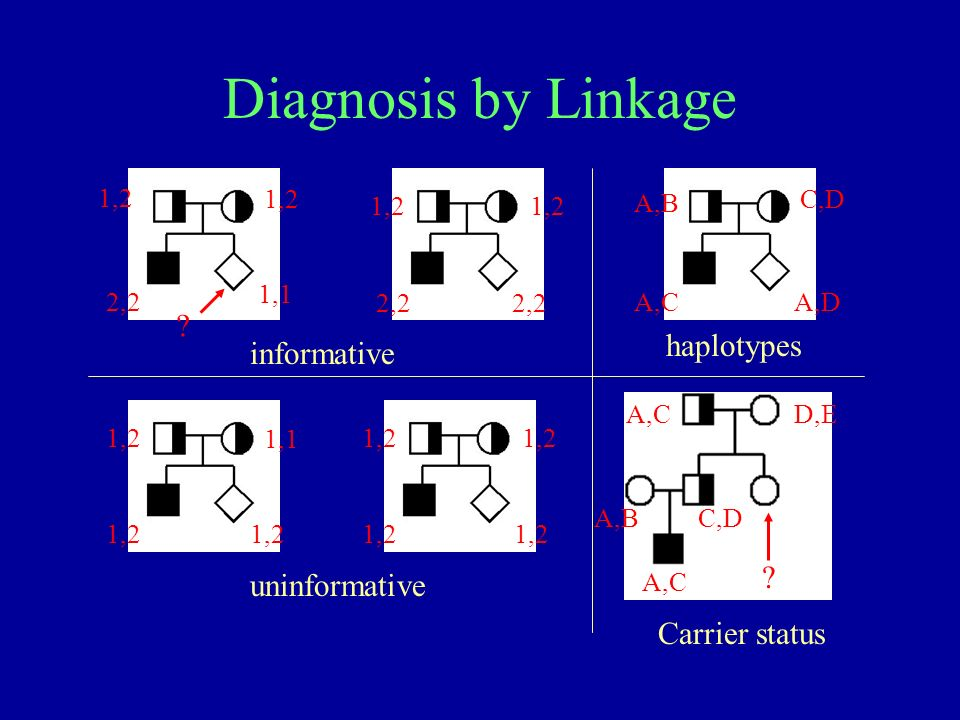 Diagnosis by Linkage 1,2 2,2 1,1 1,2 2,2 1,2 1,1 1,2 A,B C,D A,CA,D .