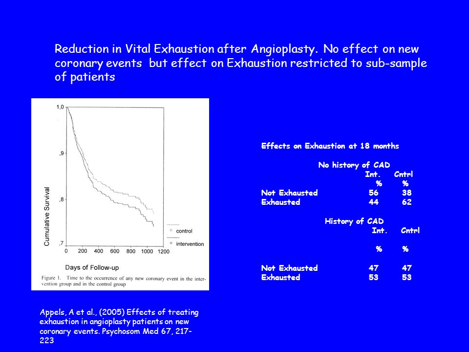 Appels, A et al., (2005) Effects of treating exhaustion in angioplasty patients on new coronary events.