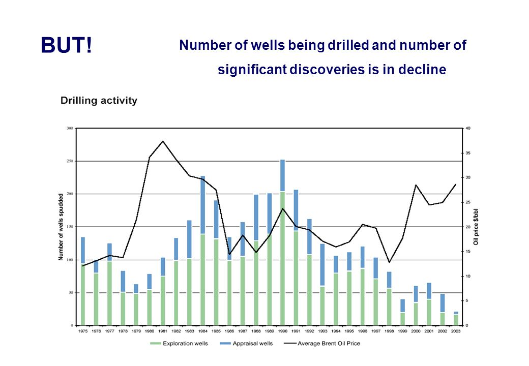 Number of wells being drilled and number of significant discoveries is in decline BUT!