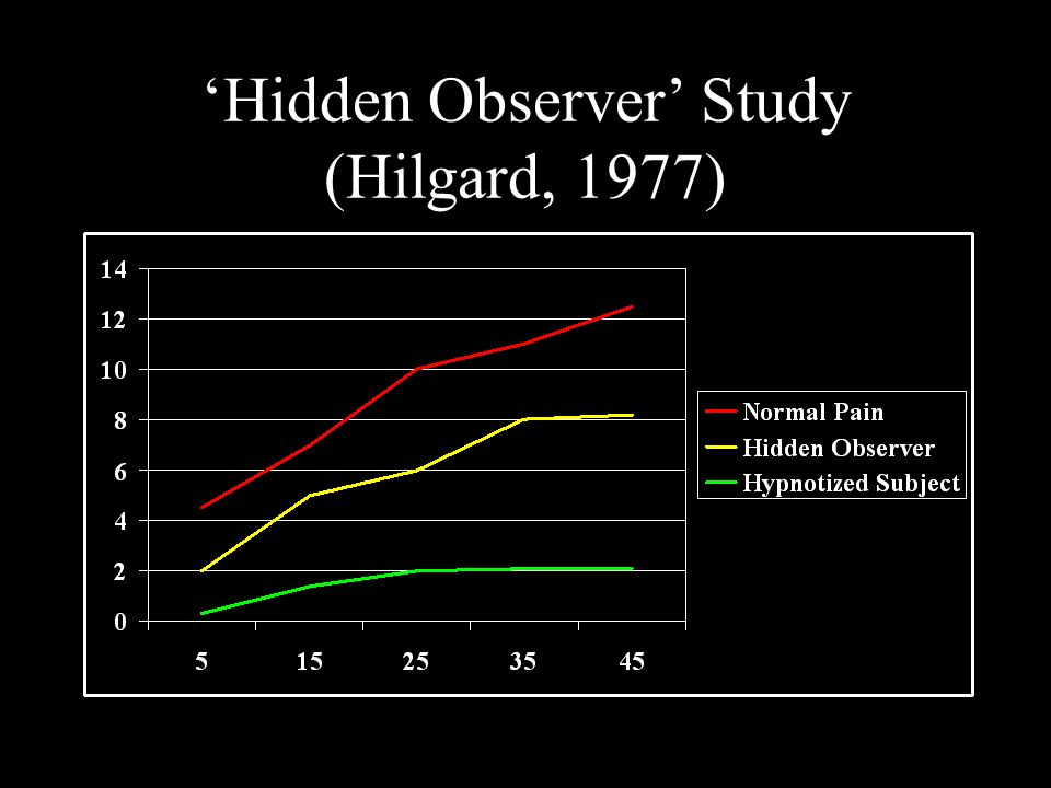 Hidden Observer Study (Hilgard, 1977)