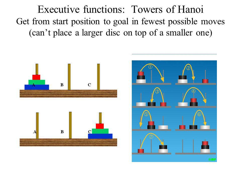 Executive functions: Towers of Hanoi Get from start position to goal in fewest possible moves (cant place a larger disc on top of a smaller one)
