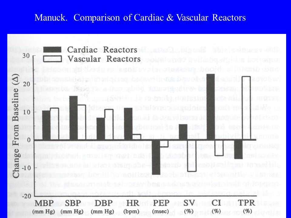 Manuck. Comparison of Cardiac & Vascular Reactors